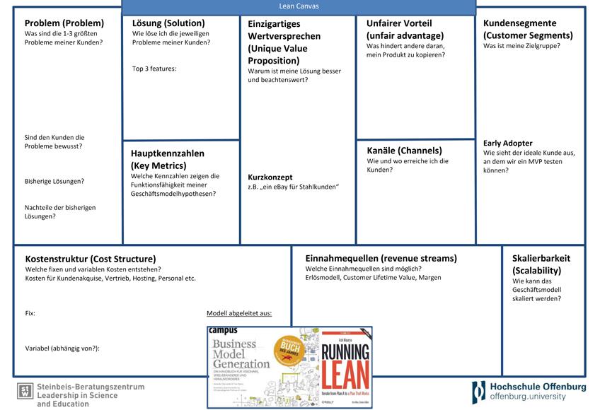 Lean Canvas als Business-Modell-Beschreibung.