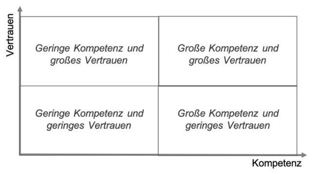 Grafik Fair Führen